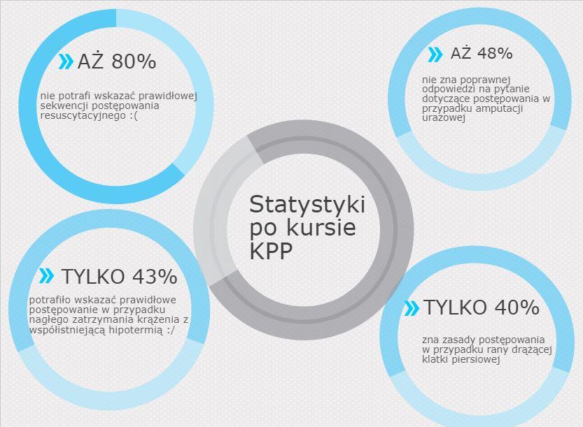 W nasze ręce wpadły statystyki dotyczące ratowników KPP w Polsce !!